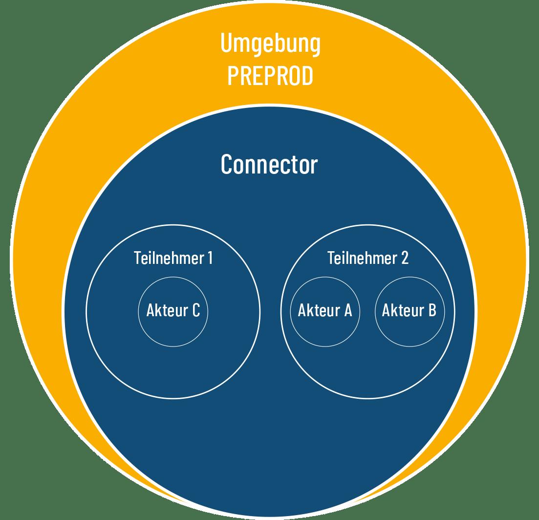 SHIP Systemumgebungen für Teilnehmer und Integratoren PREPROD
