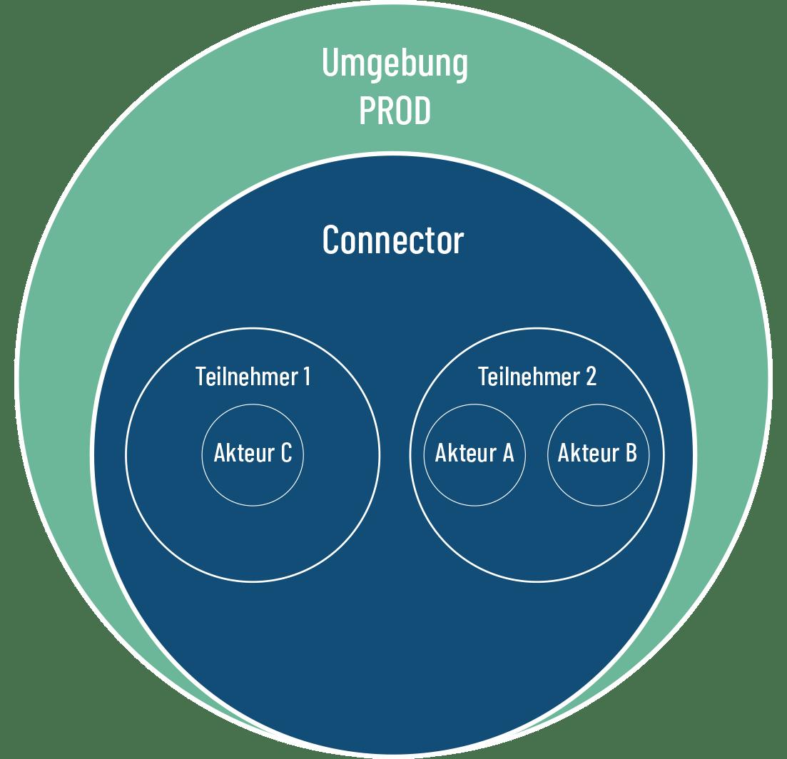 SHIP Systemumgebungen für Teilnehmer und Integratoren PROD