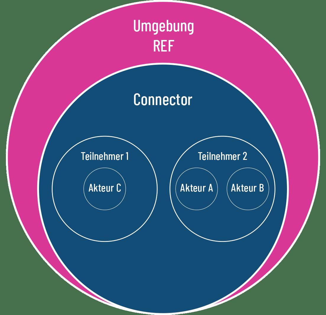 SHIP Systemumgebungen für Teilnehmer und Integratoren REF