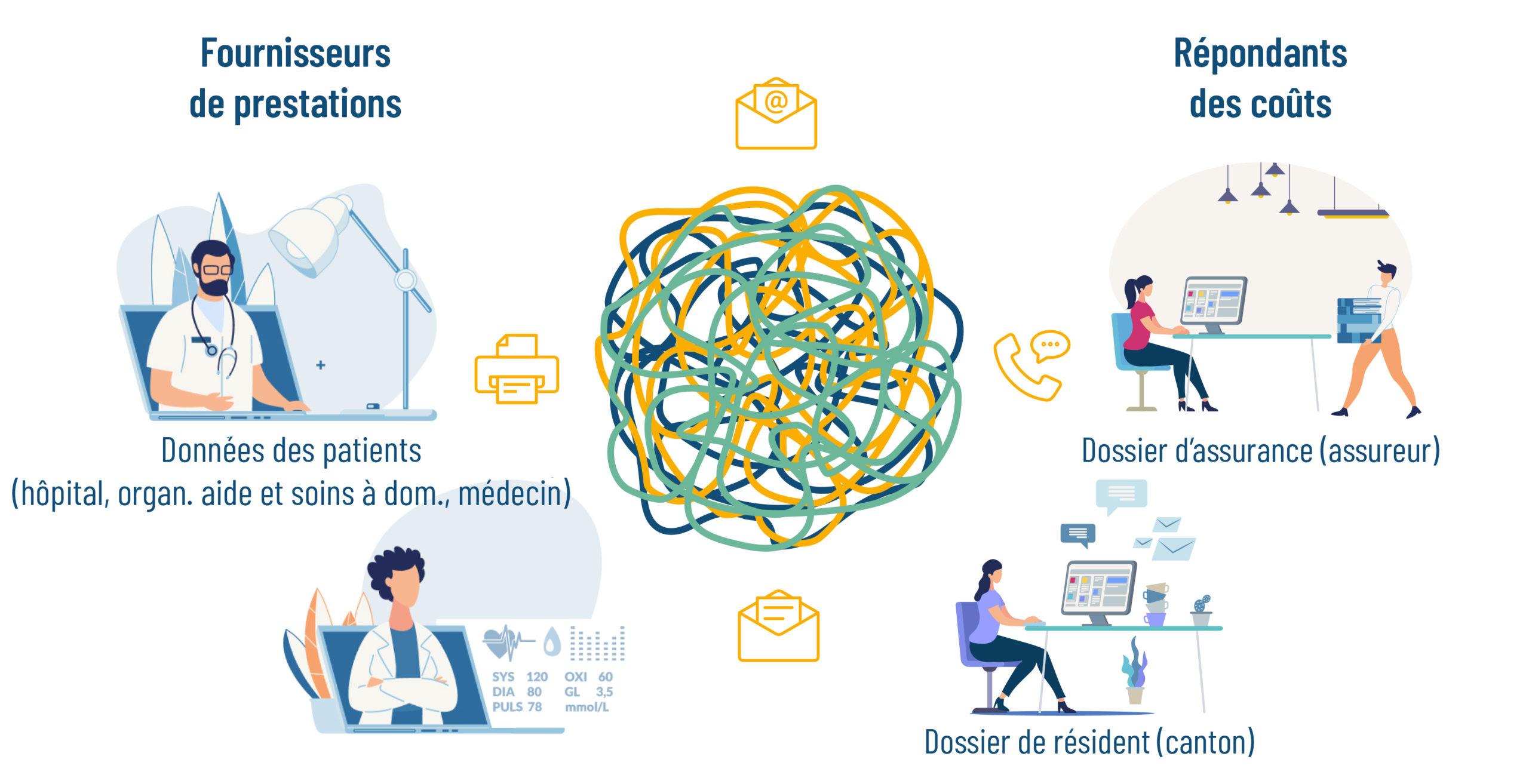 Échange de données dans le secteur de la santé
