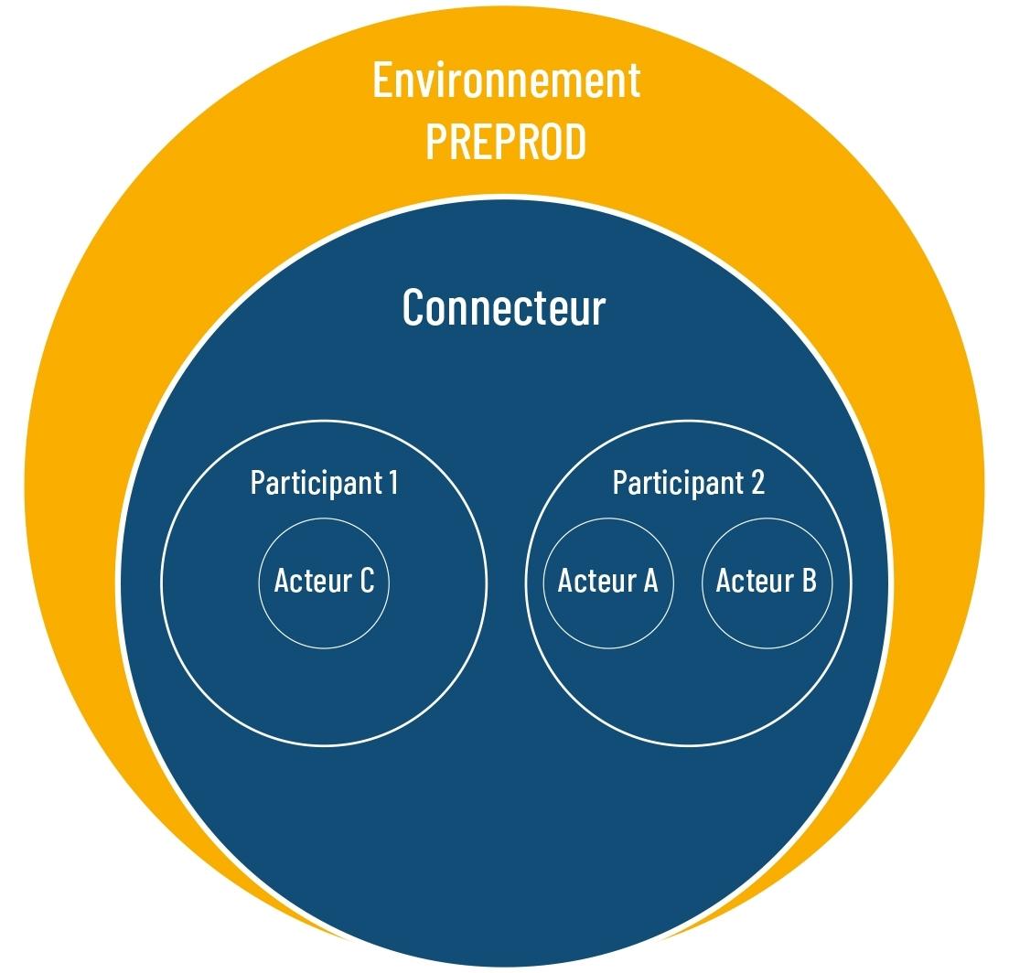 Environnement PreProd