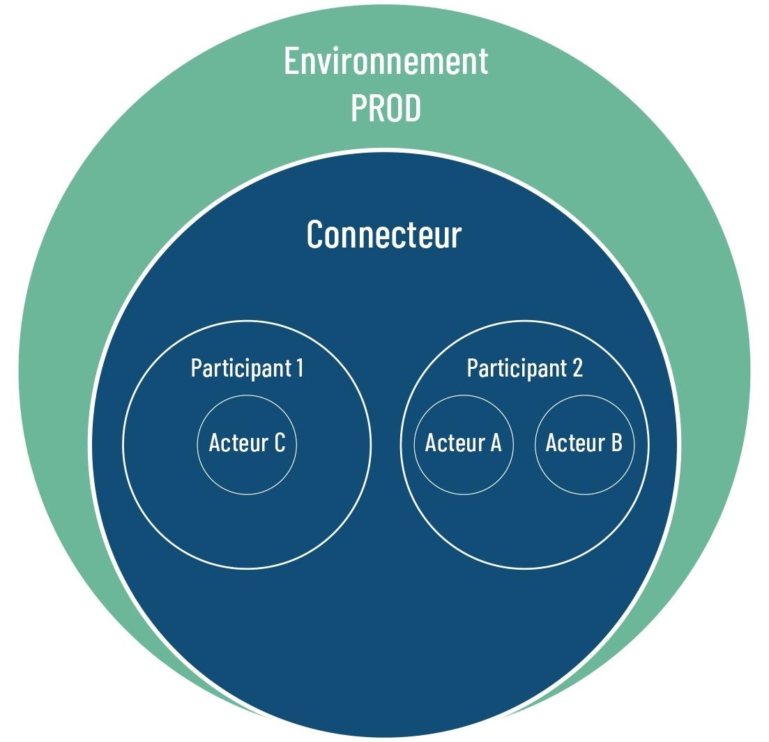 Environnement Prod