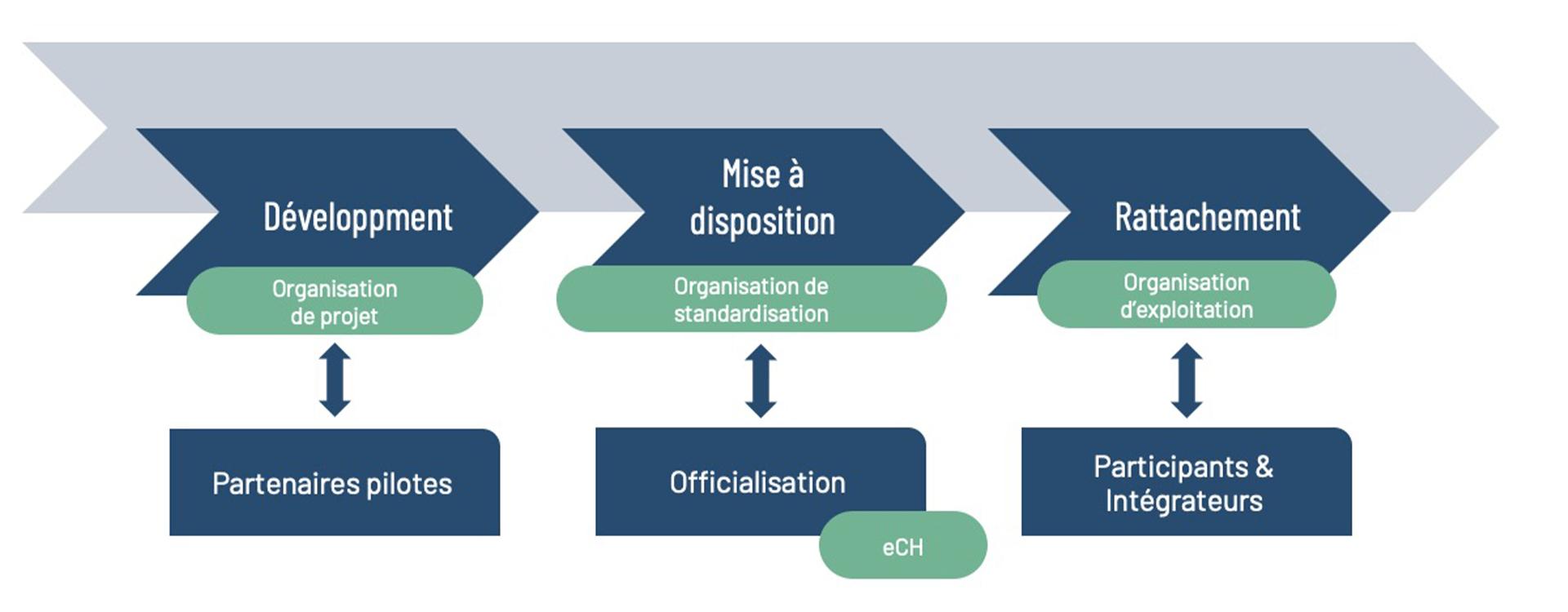 Organisation Standard SHIP