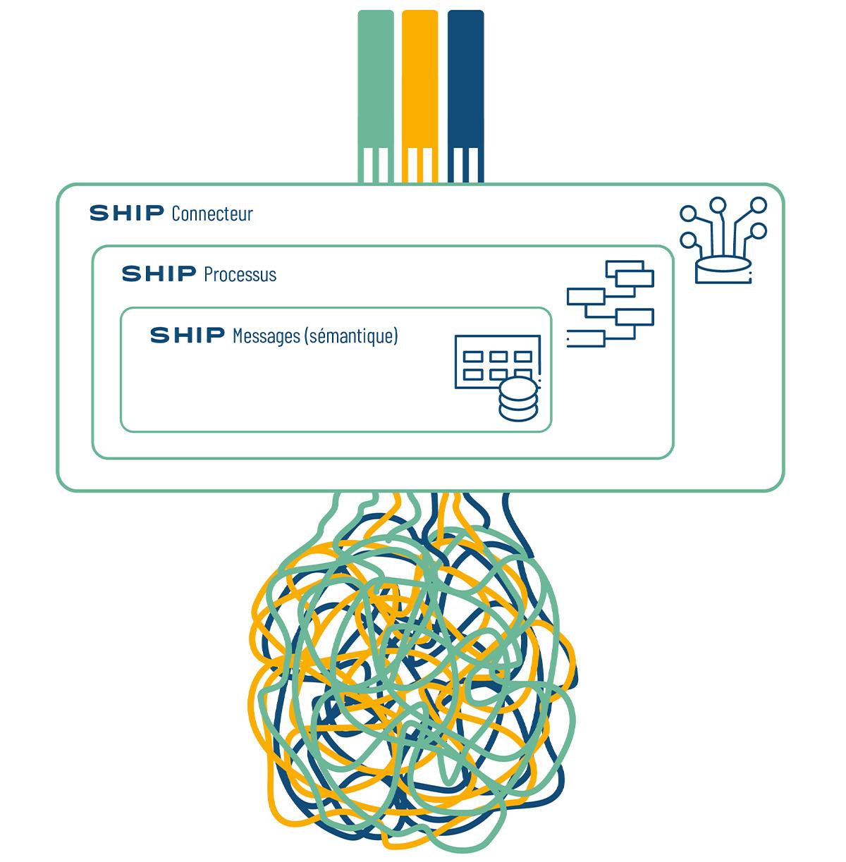 SHIP réunit dans un seul et même standard technique la totalité des contenus requis en matière de sémantique et de processus.