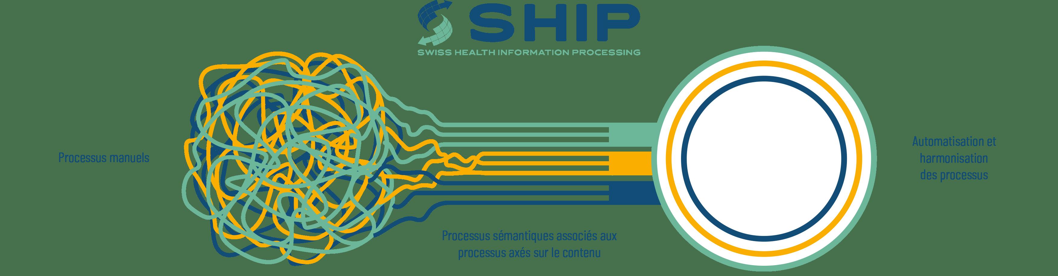 SHIP est LA solution
