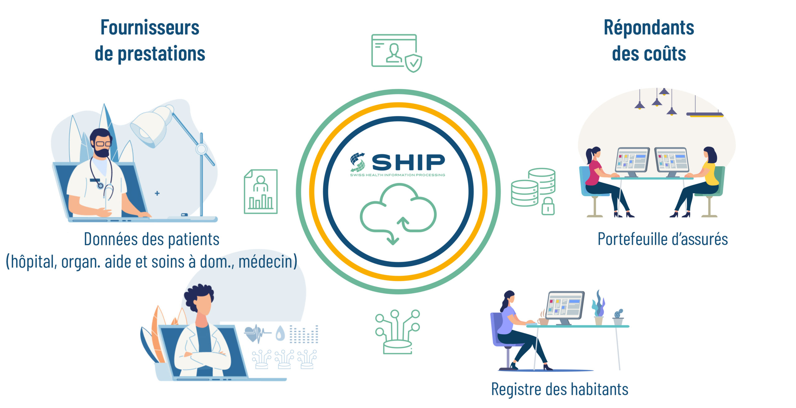 SHIP, la solution de demain